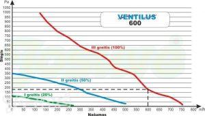 centrine ventiliacijos sistema