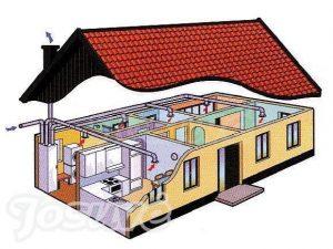 ventiliacijos sistemos